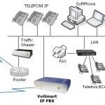 telemarketing e assistenz atecnica con voismart
