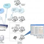 Call center inboun outbound telemarketing integrato