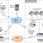 Voismart centralino ip fax serevr sms server